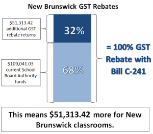 New Brunswick Graph